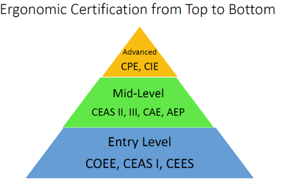 Ergo Certification top to bottom