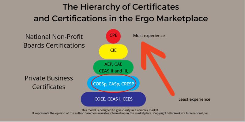 Hierarchy COEsp