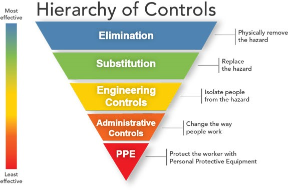 Hierarchy of safety