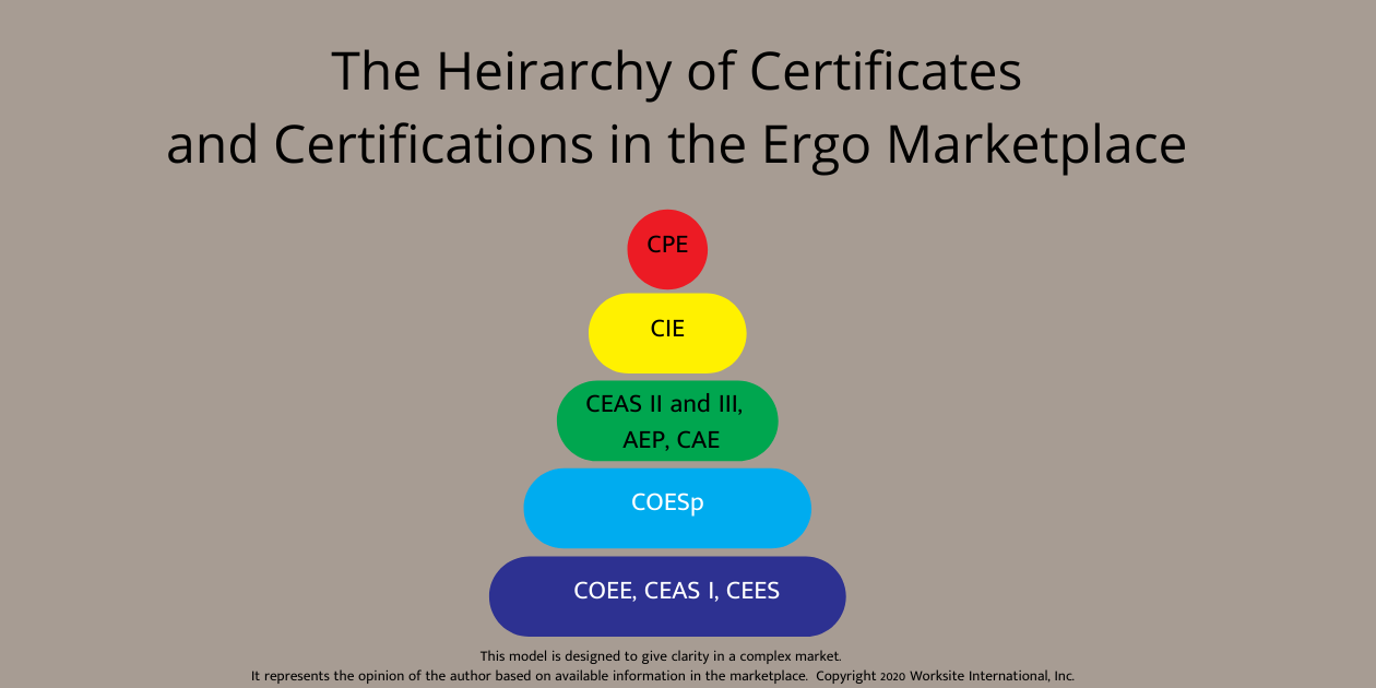 The Heirarchy of Certificates and Certifications in the Ergo Marketplace (1)