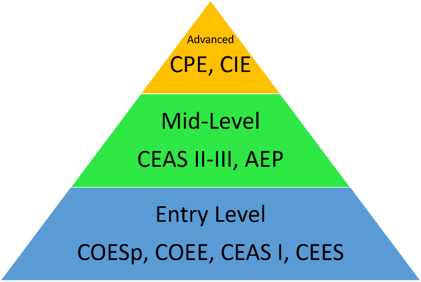 the ergo cert pyramid