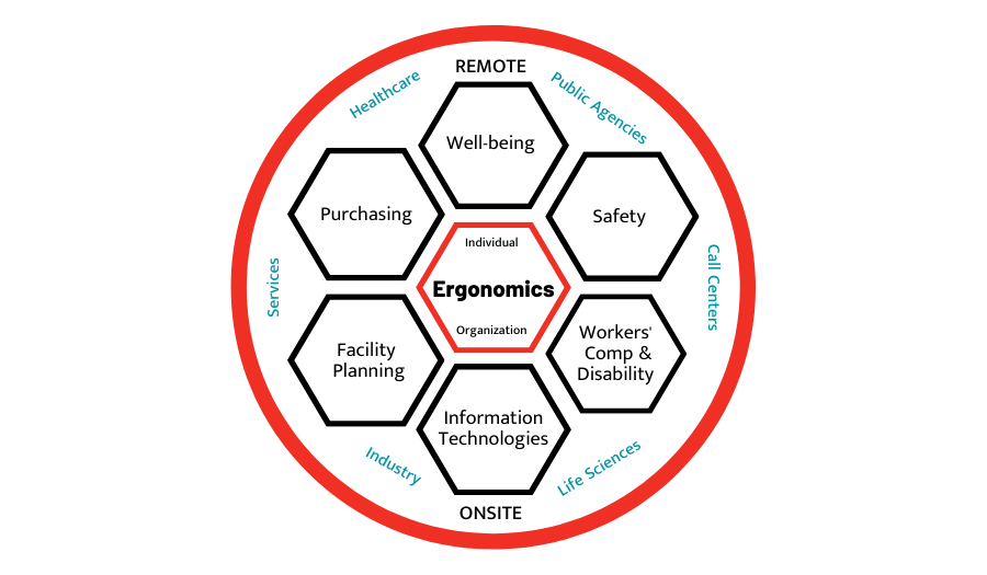 Read: Ergonomics Process Influence Model
