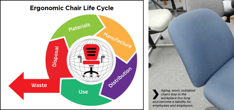 Figure 1: Ergonomic Chair Life Cycle