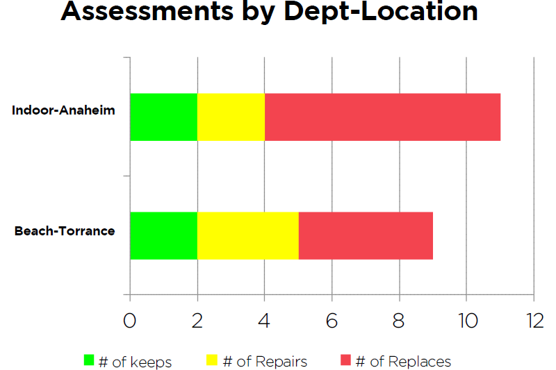 Figure 2: Assessments by Dept-Location