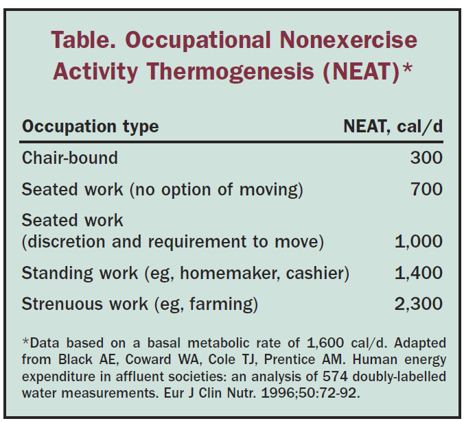Table Occupational Nonexercise Activity Thermogenesis
